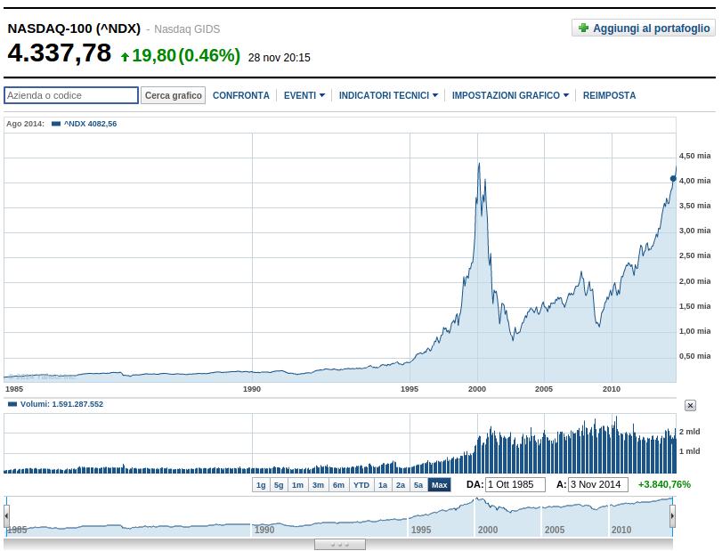 Grafico degli indici NASDAQ-100